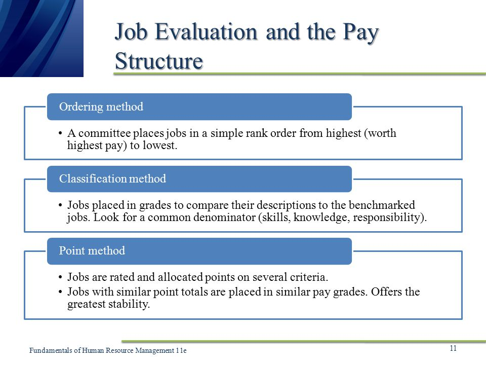 Job Analysis: Methods Of: Interview