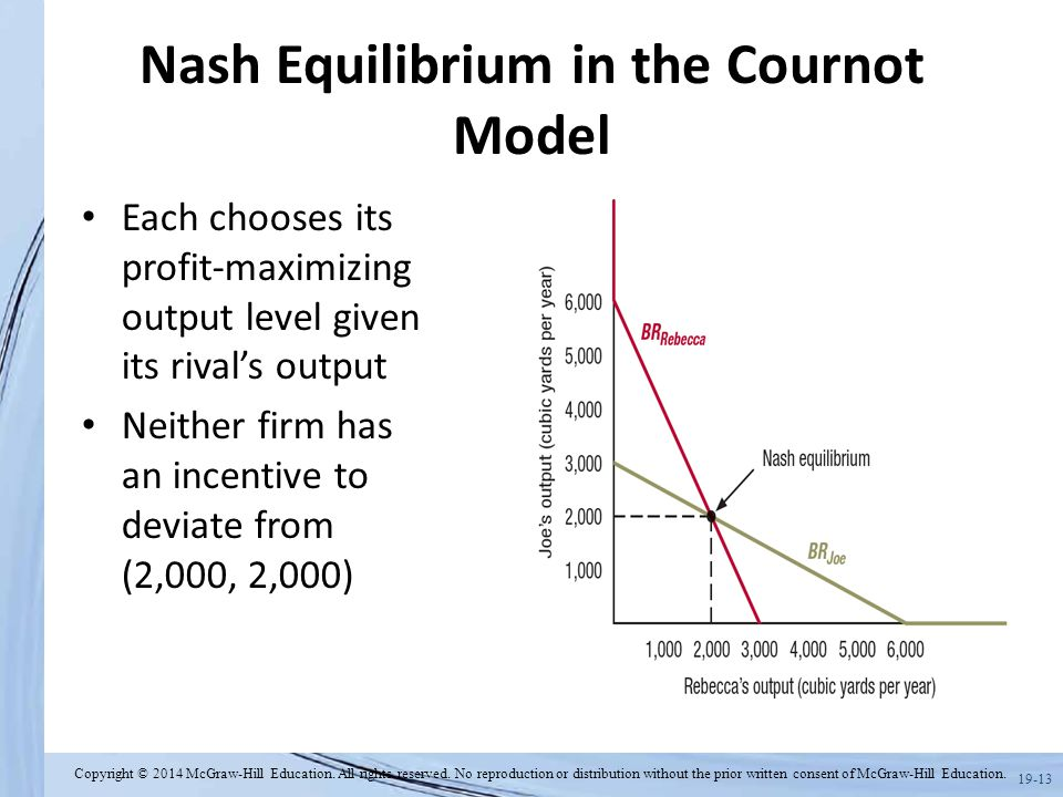 nash equilibrium dating and cournot oligopoly example