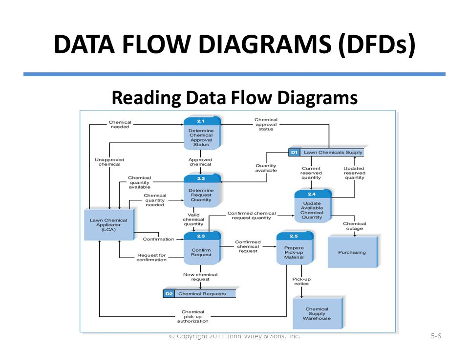 Elements of Data Flow Diagrams