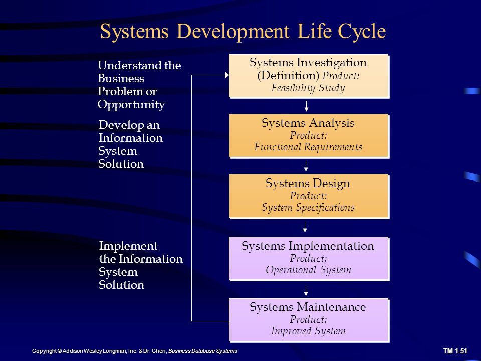 an in depth analysis of the problem of implementation of a new system by systems analysts System analysis and design hw7 ready for implementation systems analysts use as a programmer the new system is ready for implementation process.