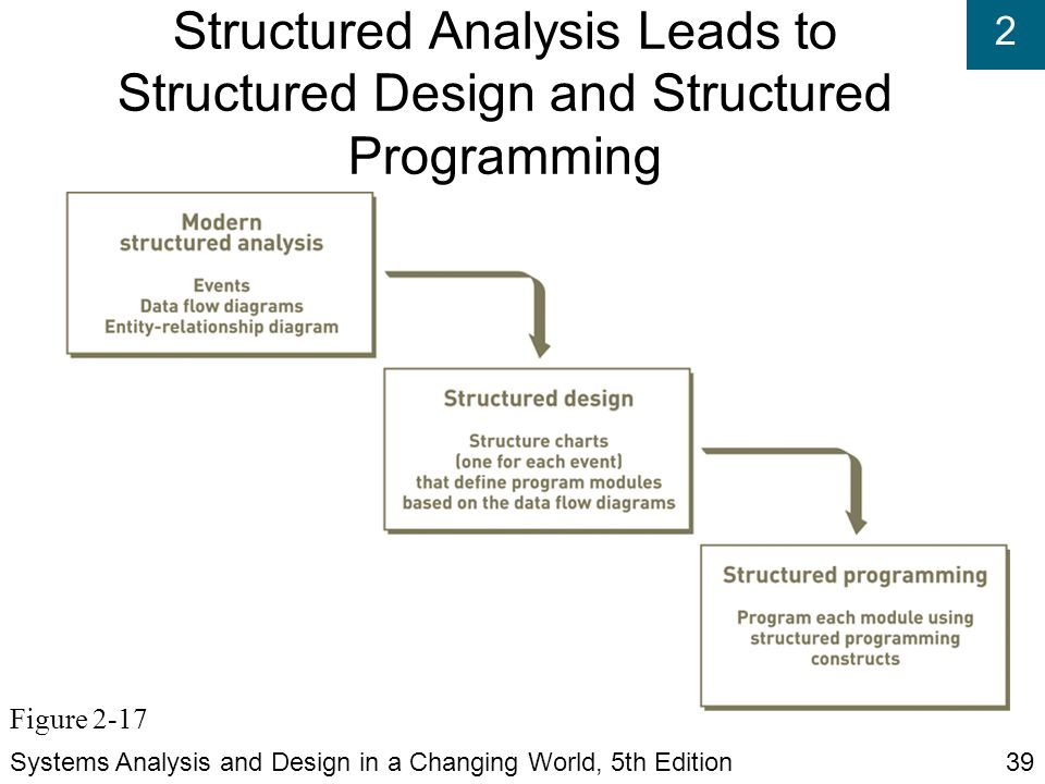 Structured programming and guide it 210 version