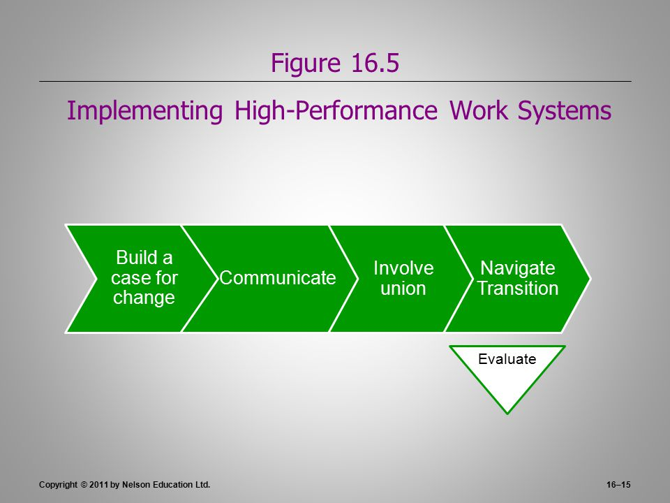 Implementing a High Performance Work System