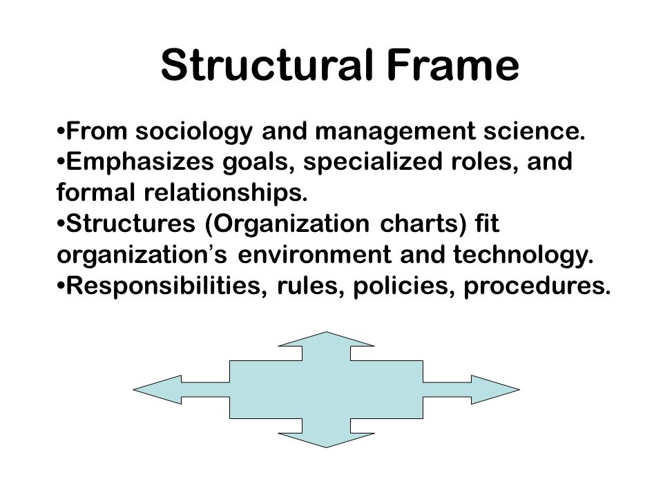 """structural frame of organization Bolman & deal identify four distinctive """"frames"""" from which people view their world—structural, human resources, political, and symbolic each frame comes with a constellation of concepts, metaphors and values which provide the scaffolding for organizing raw experience of the world."""