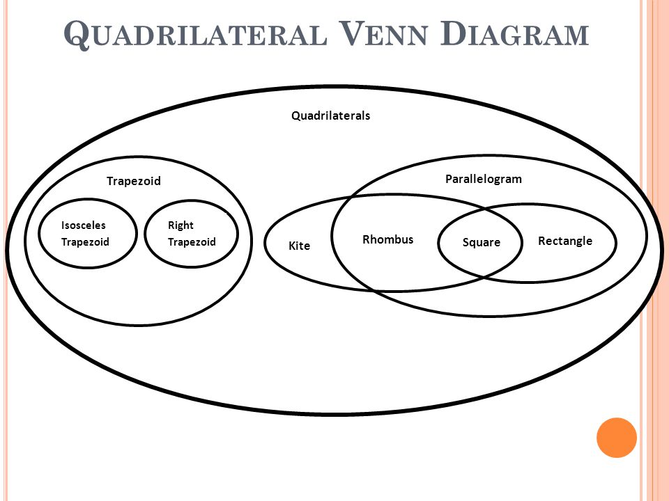 Four times the fun with quadrilaterals sol 613 77 ppt download 28 quadrilateral venn diagram ccuart Choice Image