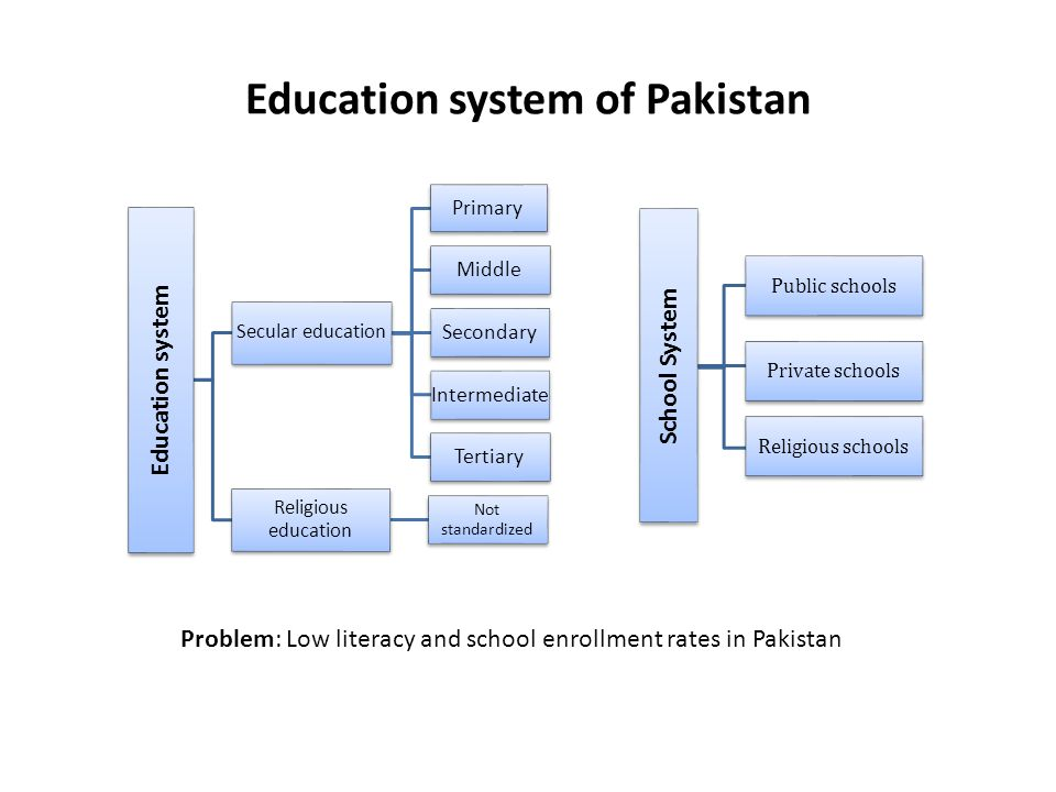 100 argumentative essay about education system in pakistan