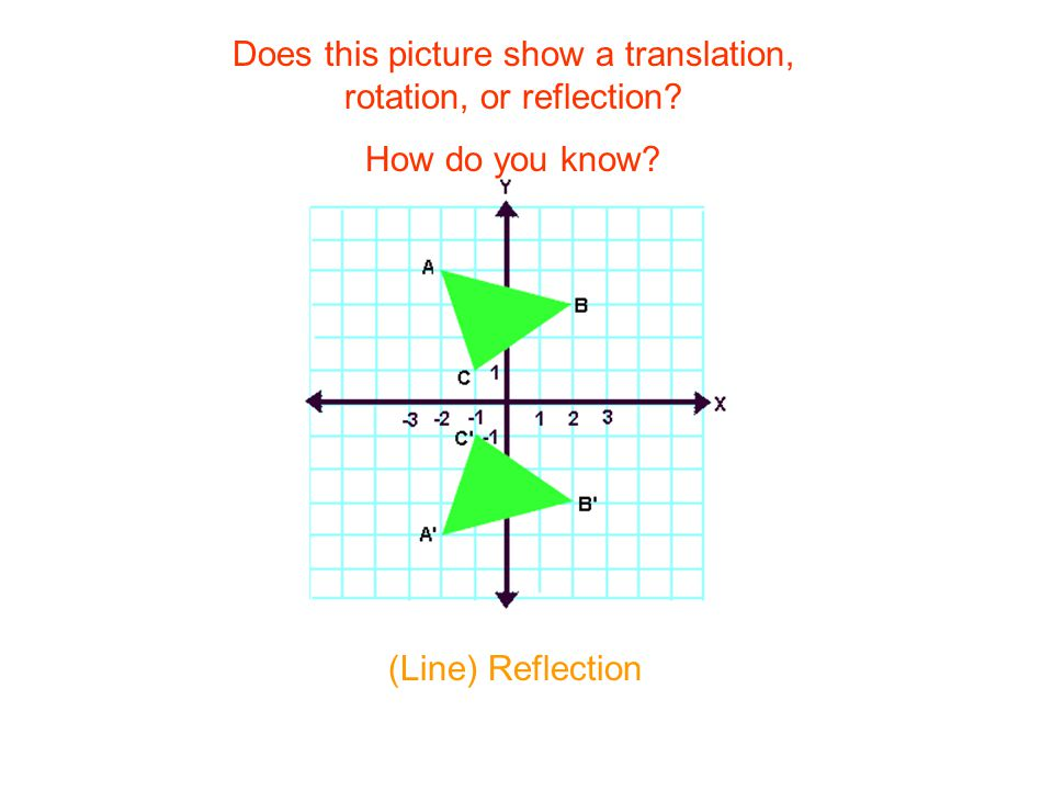 Does this picture show a translation, rotation, or reflection