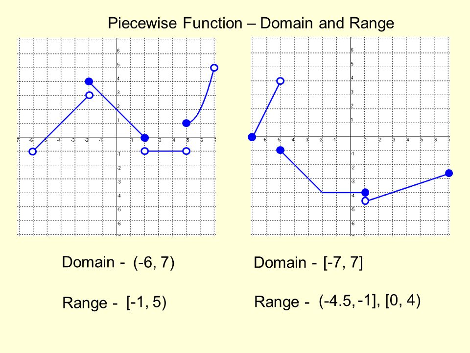 Domain and range of a function graph worksheet with answers