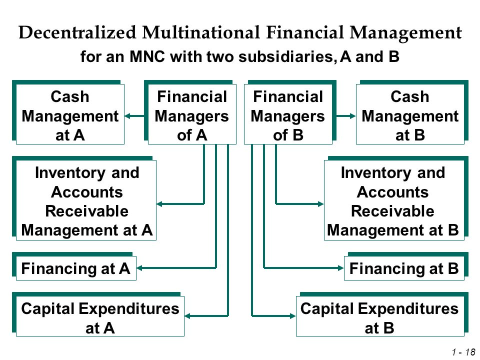 management control system in mnc Welcome to our presentation on management control system in service  organization and multi- national organization.