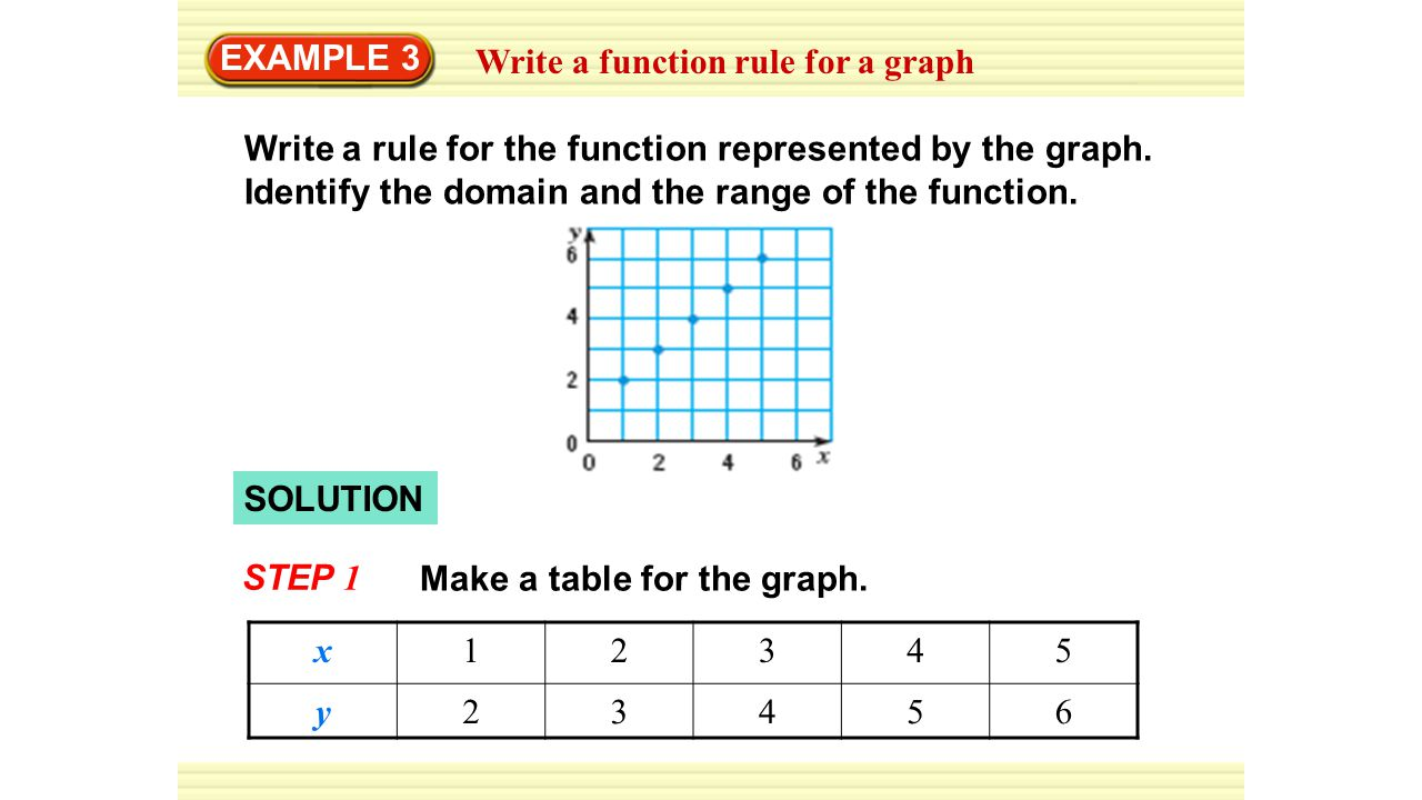 Functions. - ppt downl...