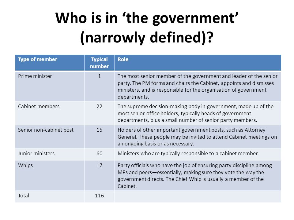 Who really runs Britain? Theories of executive power - ppt download