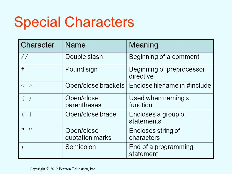 Special Characters Character Name Meaning // Double slash