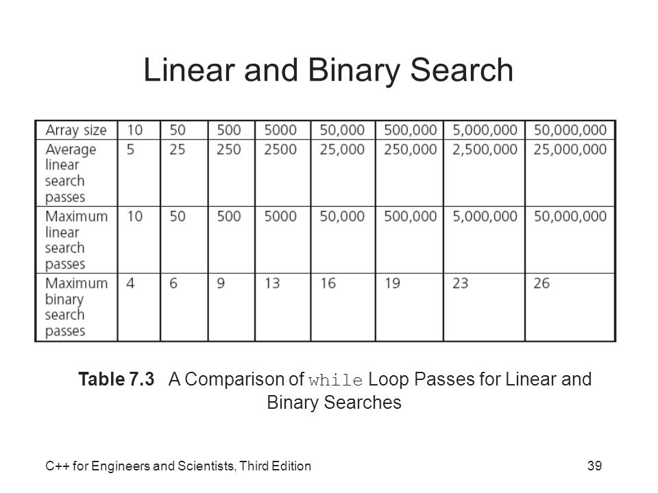 Linear and Binary Search