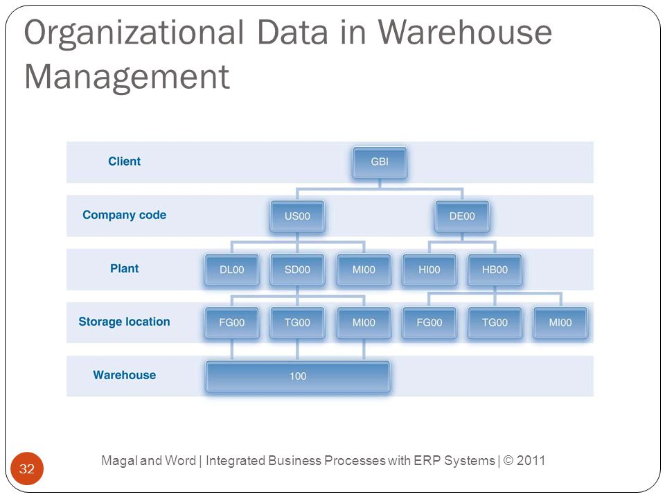 effective data warehouse organizational Rensselaer data warehouse project organization dimension inactive, terminated, retired, etc) of the organization at the lowest (data-entry) level of the hierarchy organization termination date: the termination date of the organization at the lowest (data-entry) organization effective.