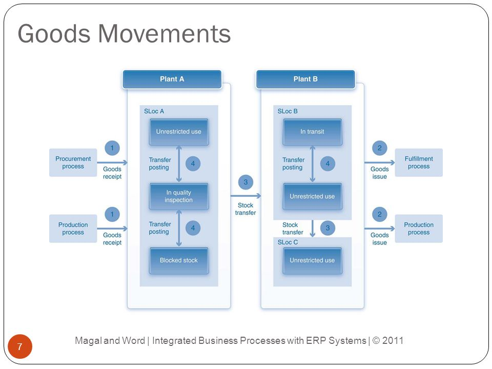 Integrated Business Process : Inventory and warehouse management process ppt video