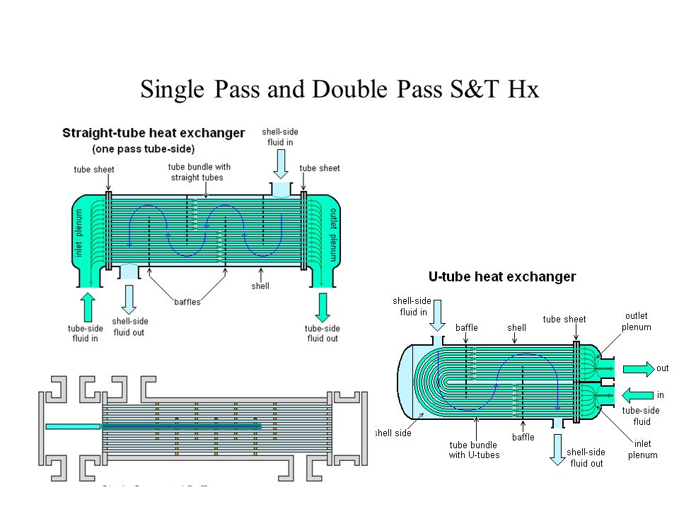 Single Pass and Double Pass S&T Hx