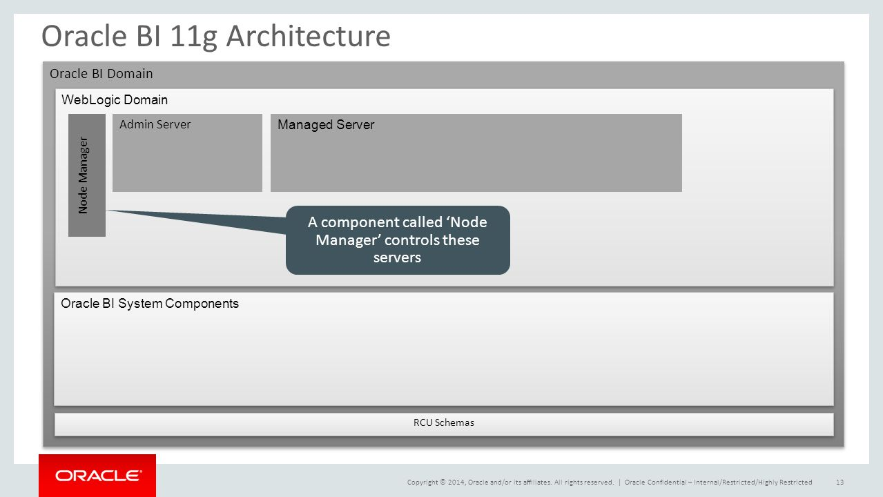 Effectively deploying and managing business intelligence for Architecture oracle