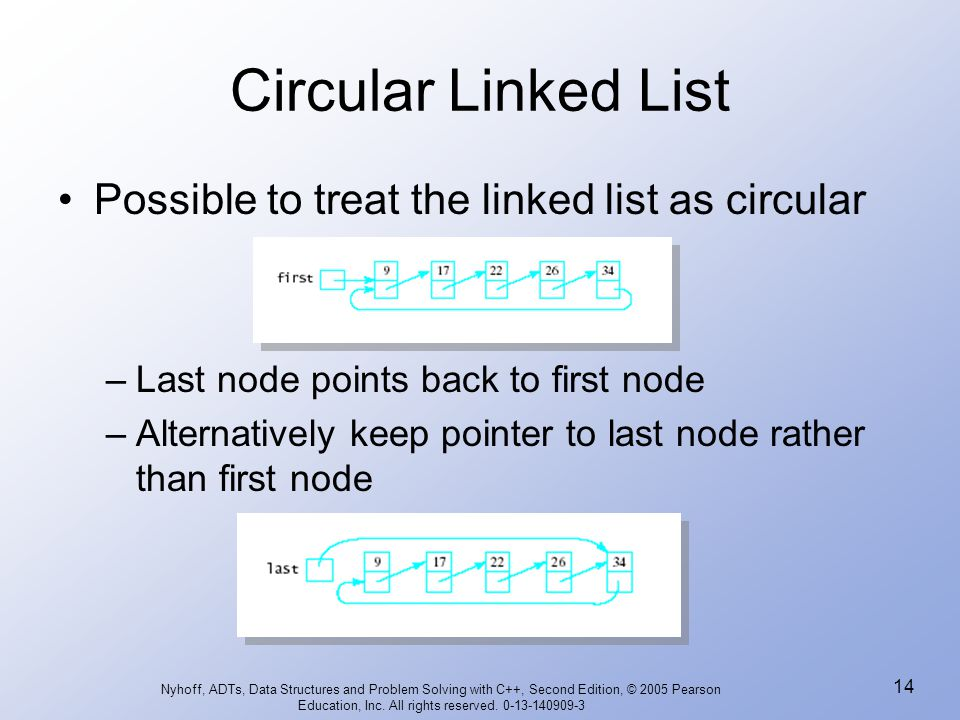 circular queue in data structure pdf