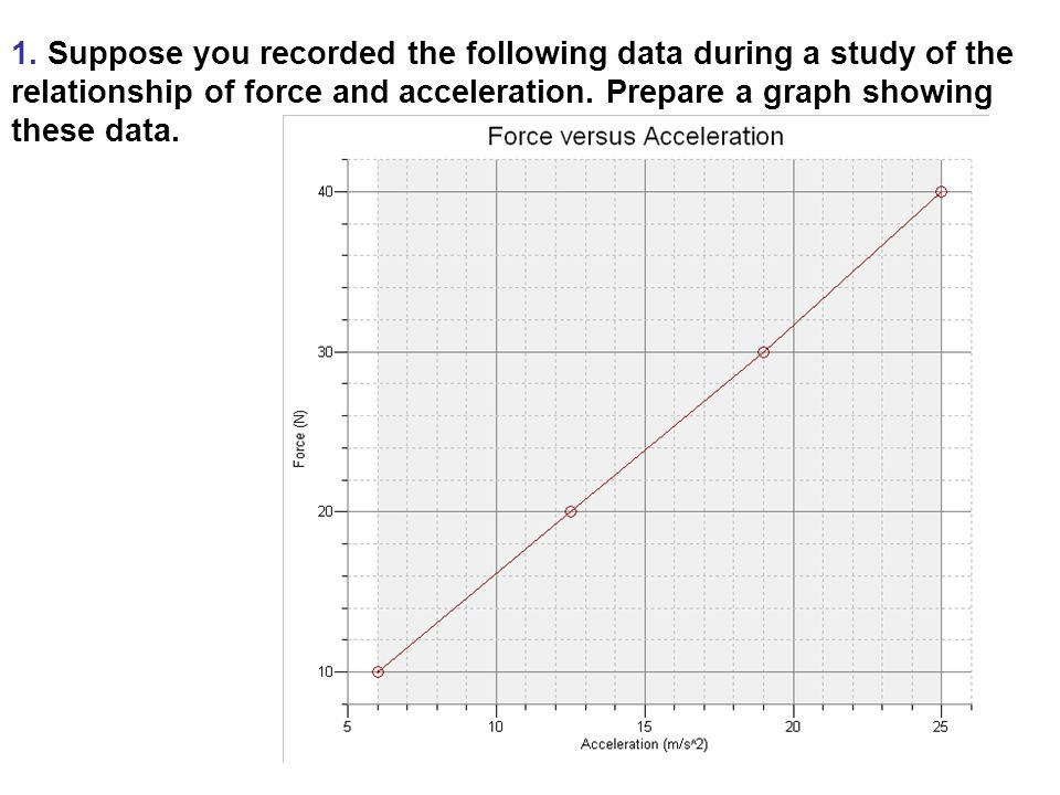graphical relationship between force and acceleration