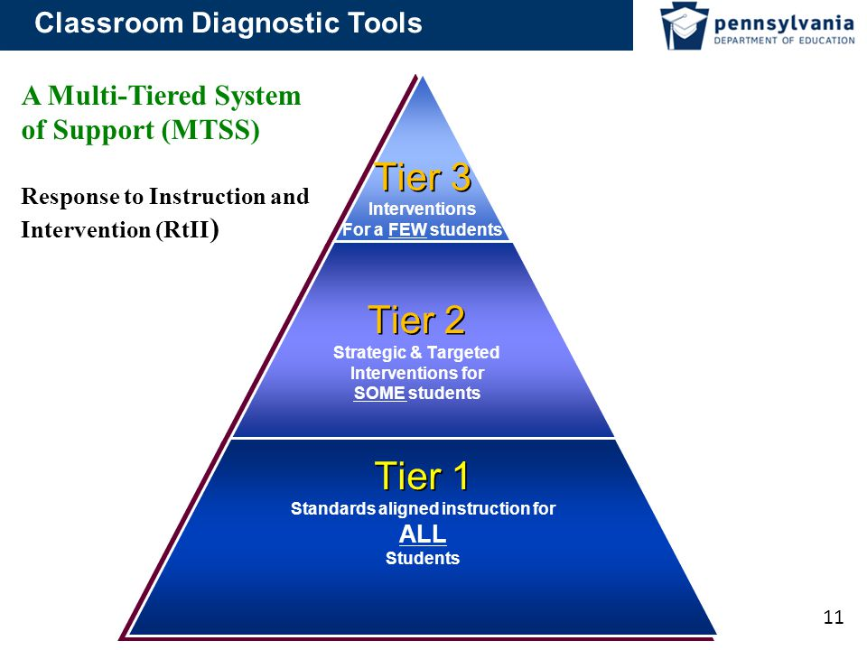Tiered Classroom Design Standards ~ Teacher utilization of classroom diagnostic tools ppt