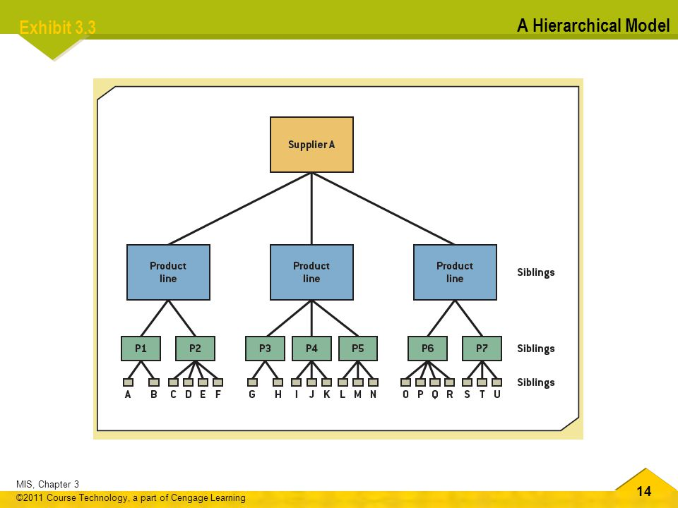 Exhibit 3.3 A Hierarchical Model