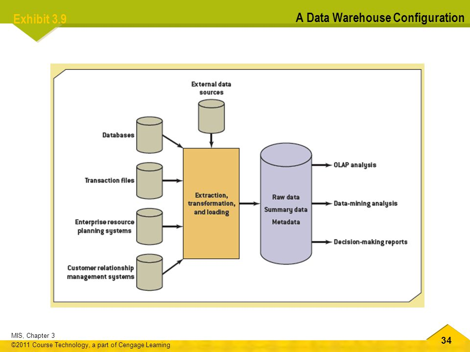 Exhibit 3.9 A Data Warehouse Configuration