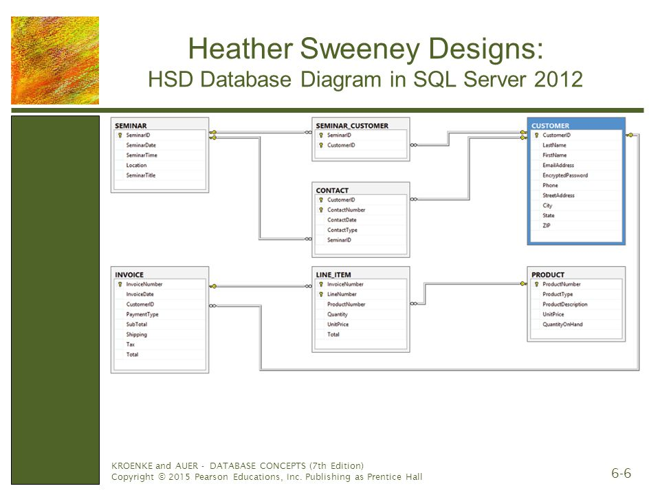Database administration ppt video online download heather sweeney designs hsd database diagram in sql server 2012 ccuart Gallery