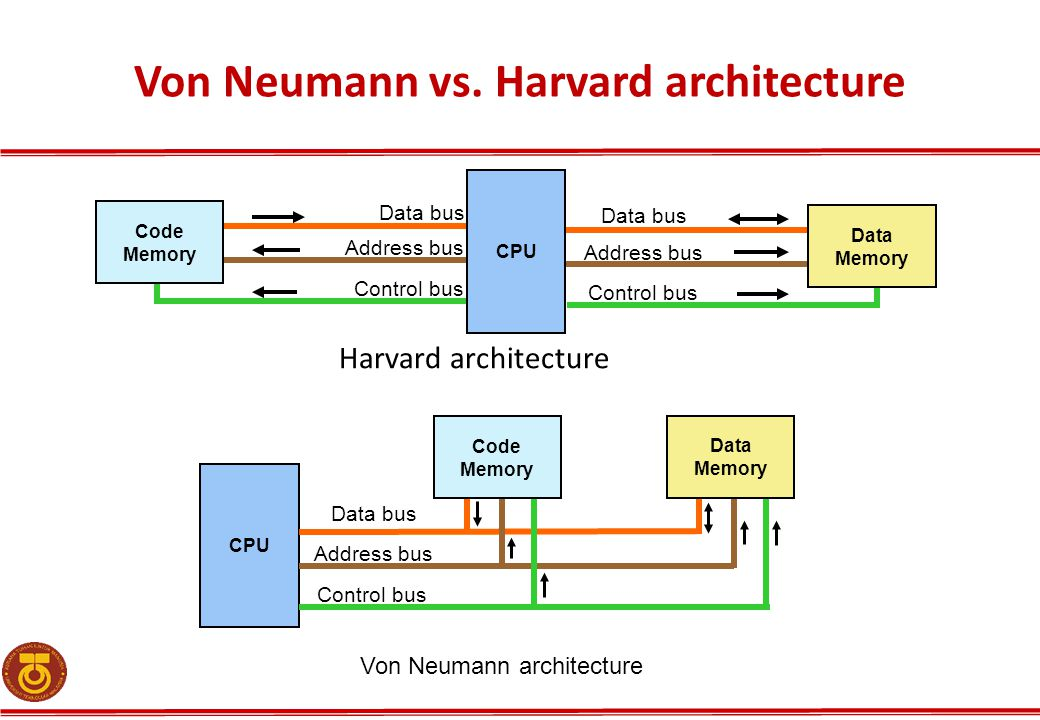 Von Neumann vs. Harvard architecture