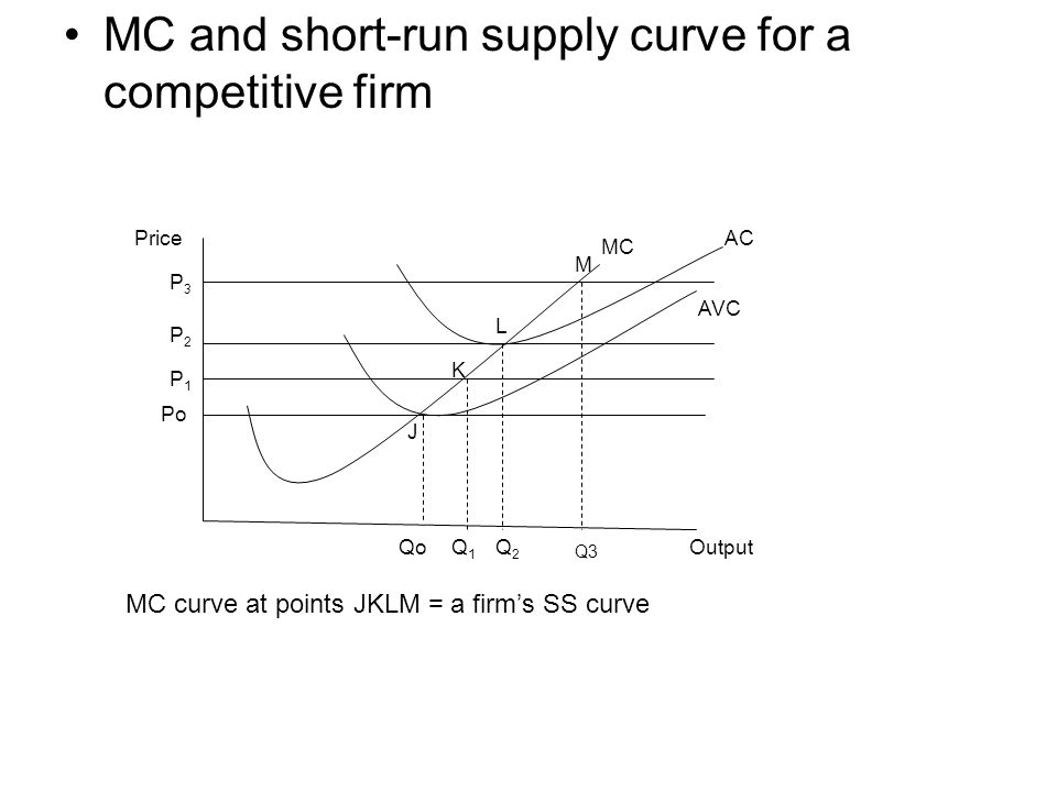 how to find long run supply curve from cost function