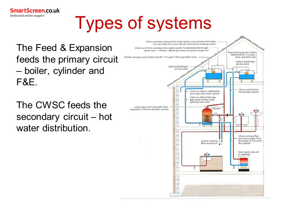 Types of hot water heaters types of solar hws types of for Types of gas heating systems