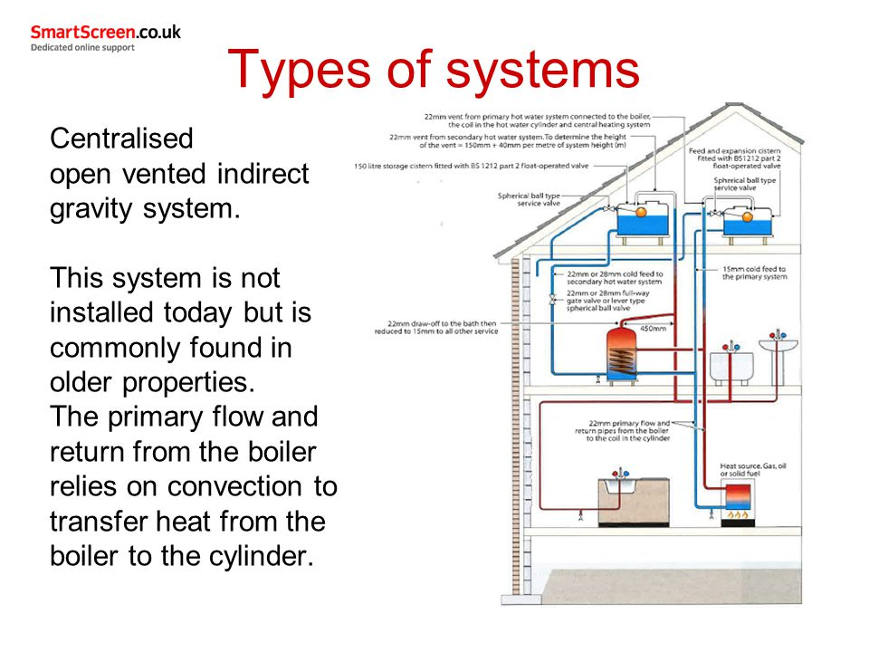 Unit 206 domestic hot water systems ppt video online for Type of heating systems