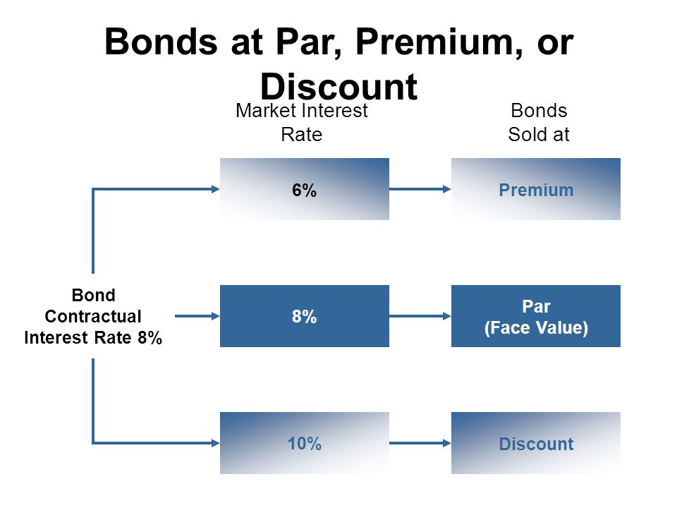 stock and par value bond Bonds are issued for different amounts the most common type of bonds in use is the $ 1000 bond but they can be of any amount treasury bonds are the highest one of them all and their par values are around the $ 10000 mark, where as the municipal bonds have a face value of around $ 500.