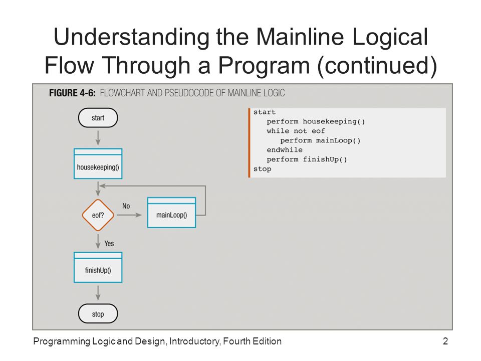create a visual logic flowchart 5 pts that parallels this pseudocode Visual logic flowchart that parallels this pseudocode create a visual logic flowchart 5 pts that companyhome»our solutions»process flowchart of wood.