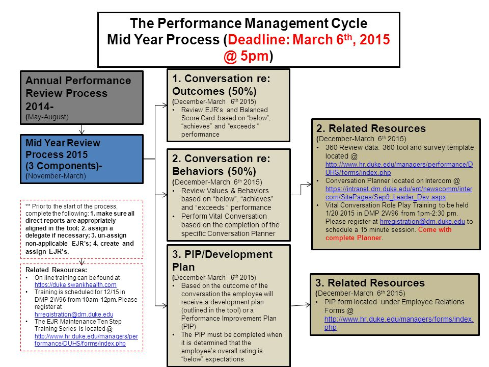 Mid year performance review process ppt video online download for Mid year review template