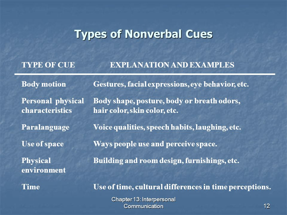 Types of Nonverbal Cues