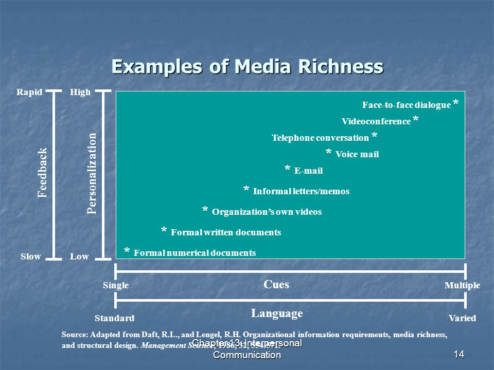 Examples of Media Richness