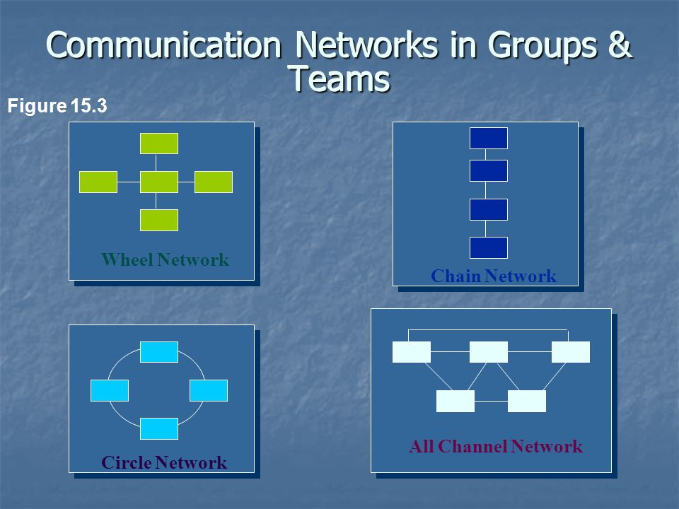 Communication Networks in Groups & Teams