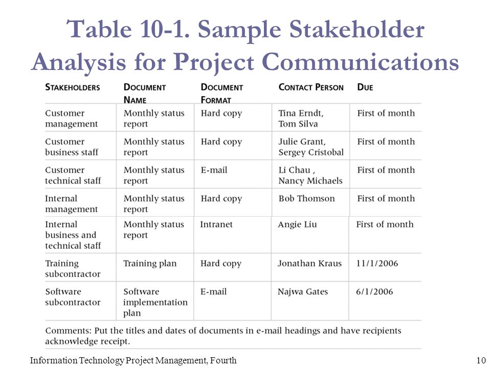 Table Sample Stakeholder Analysis for Project Communications