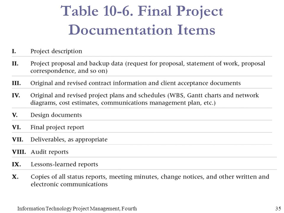 Table Final Project Documentation Items