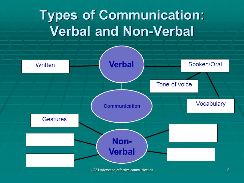 Types of Communication: Verbal and Non-Verbal