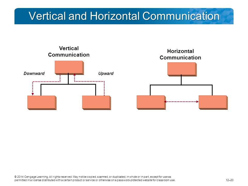 horizontal vertical and internal communication in When it comes to an internal audit, there are two different ways of auditing the processes of your qms: horizontal auditing and vertical auditing both have their place depending on what you want to achieve in the specific internal audit you are doing.