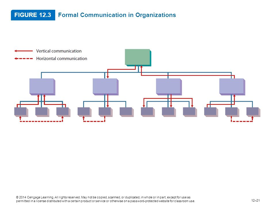Formal Communication in Organizations