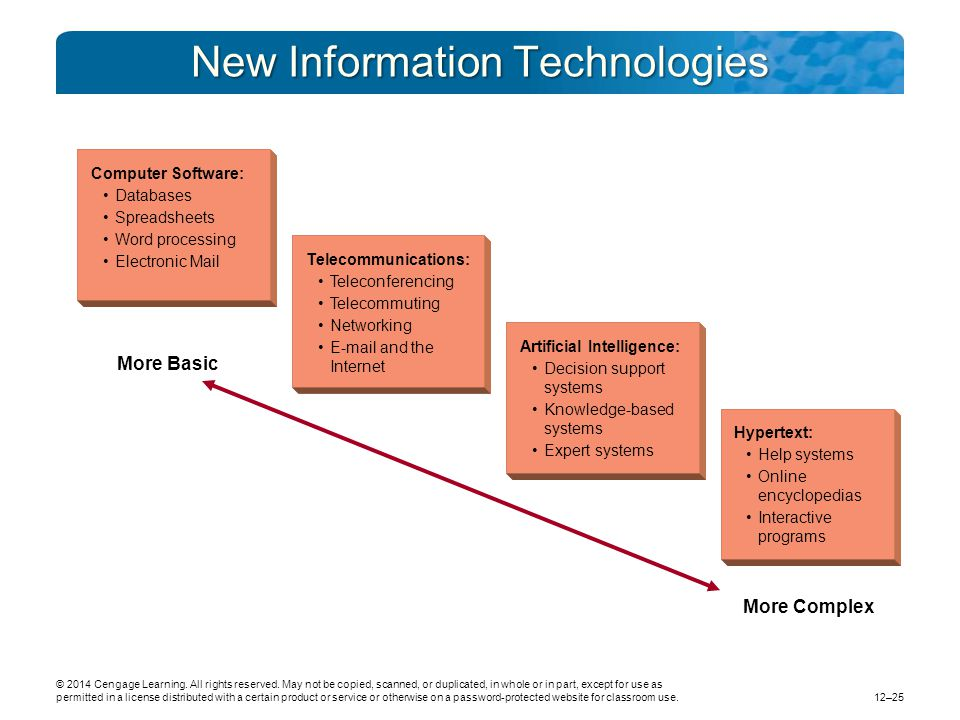 New Information Technologies