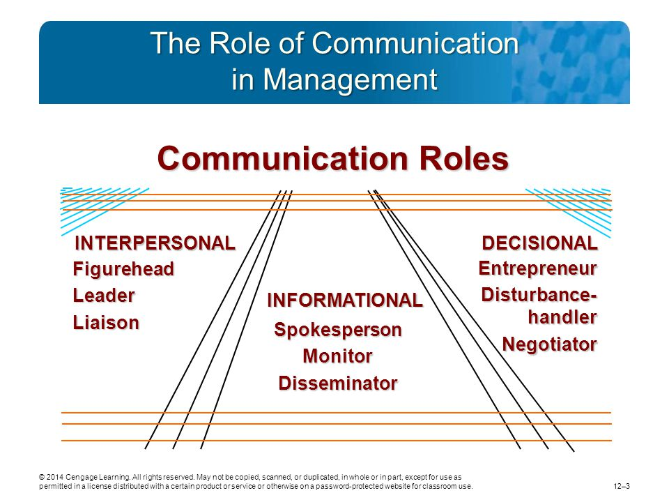 The Role of Communication in Management