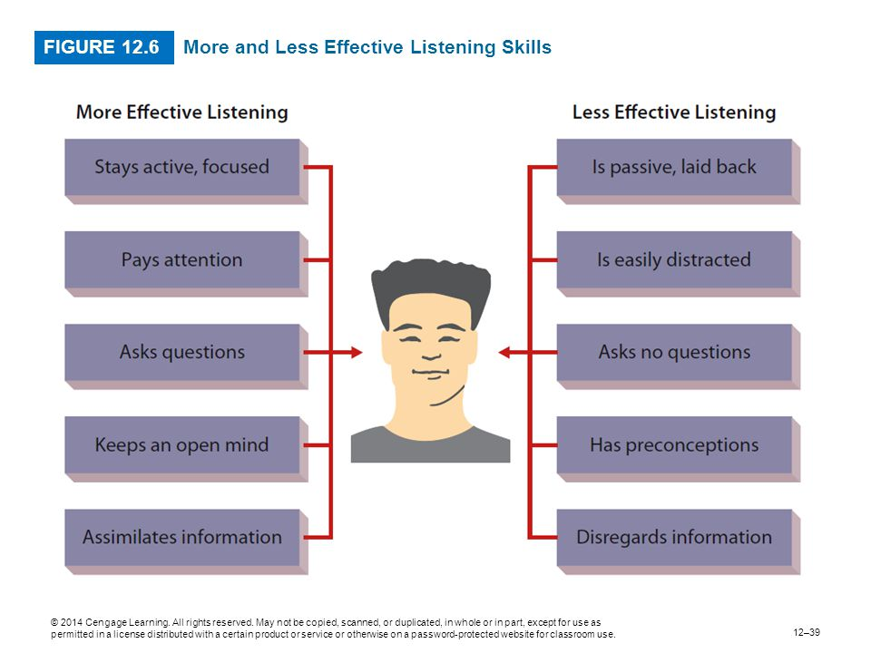 More and Less Effective Listening Skills