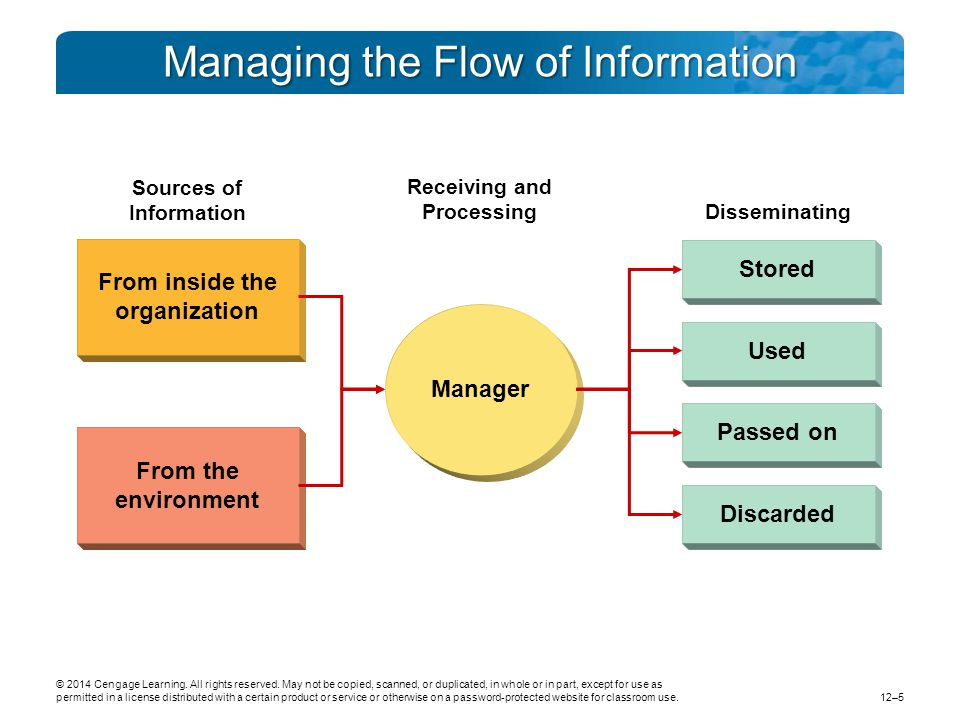 Managing the Flow of Information