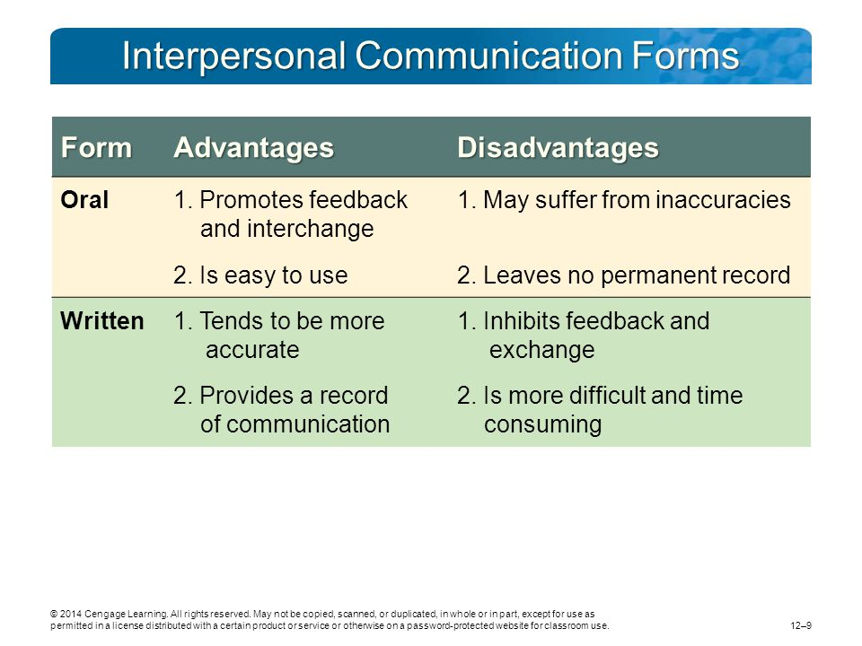 Interpersonal Communication Forms