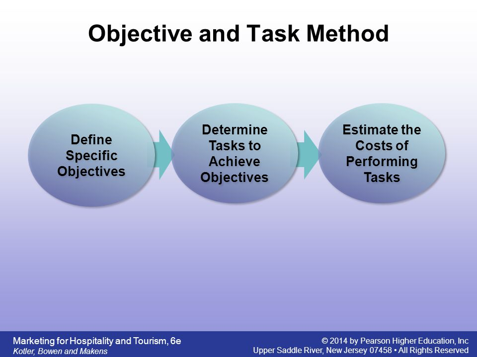 Objective and Task Method