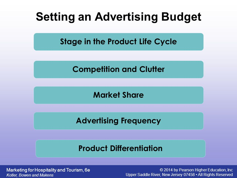 Setting an Advertising Budget