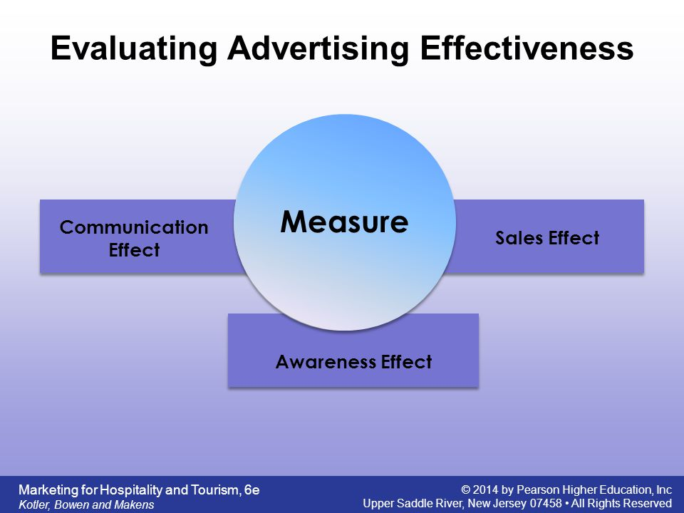 Metrics for Measuring Ad Campaign Effectiveness