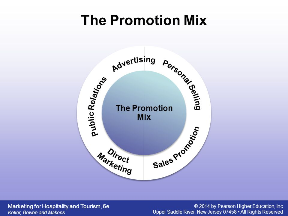 The Promotion Mix Public Relations Personal Selling Sales Promotion